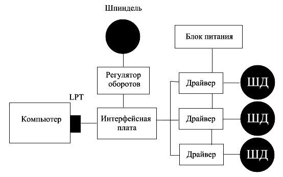 Рис.19 Блок-схема электроники
